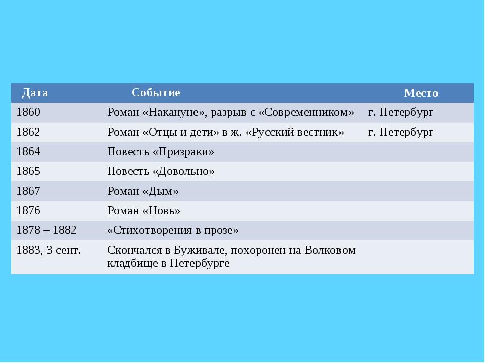 Дата  Событие  Место 1860Роман «Накануне», разрыв с «Современником»г. Пе...