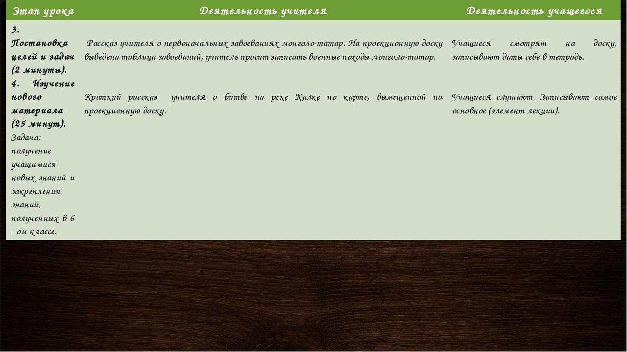 Этап урока Деятельность учителя Деятельность учащегося 3. Постановка целей и...