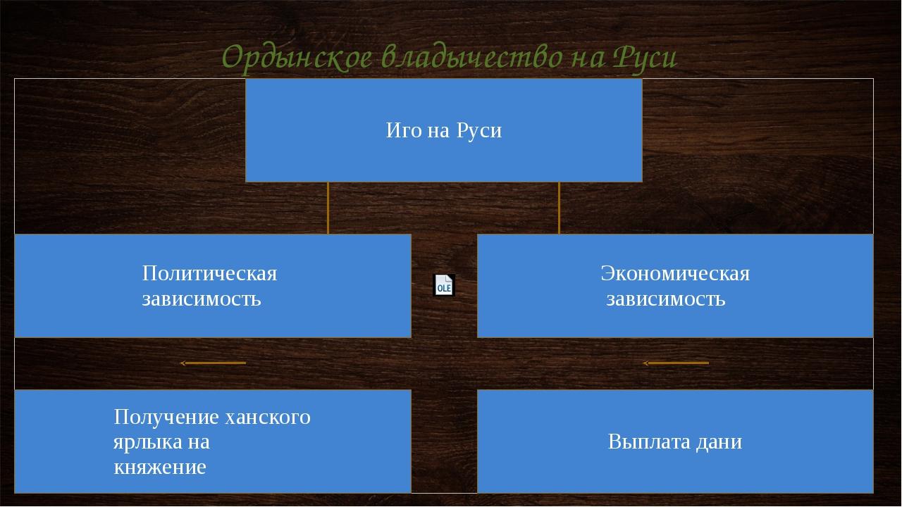 Ордынское владычество на Руси
