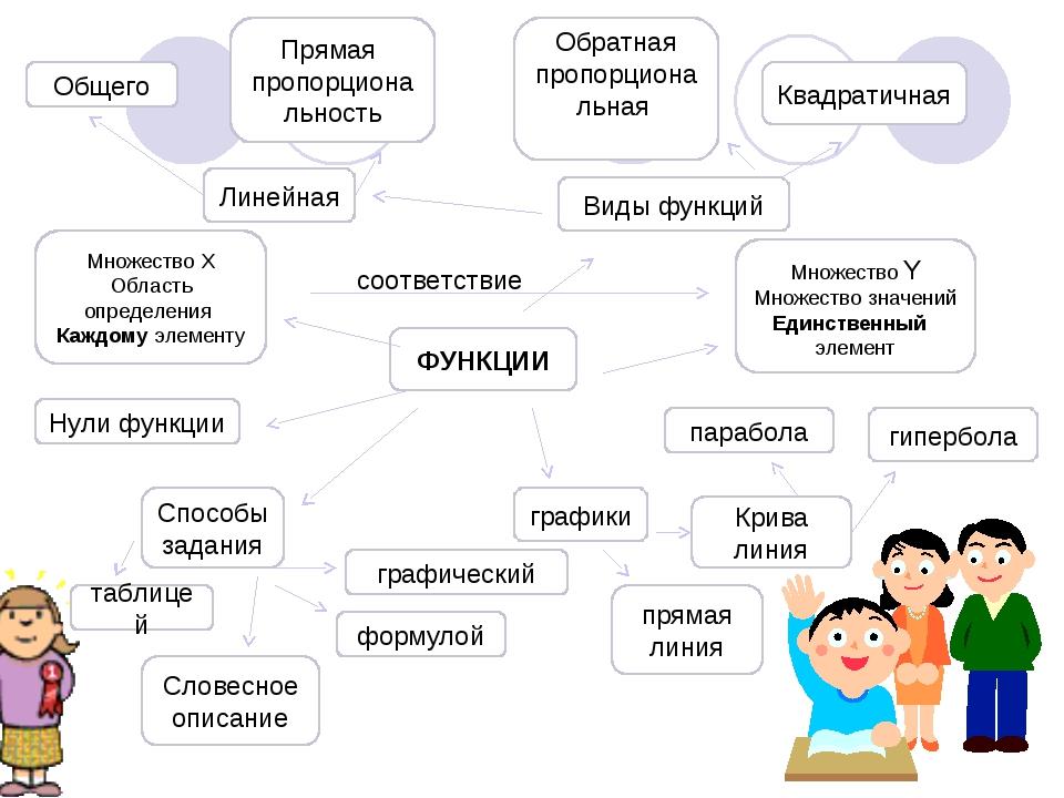 Общего Прямая пропорциональность Обратная пропорциональная Квадратичная Линей...