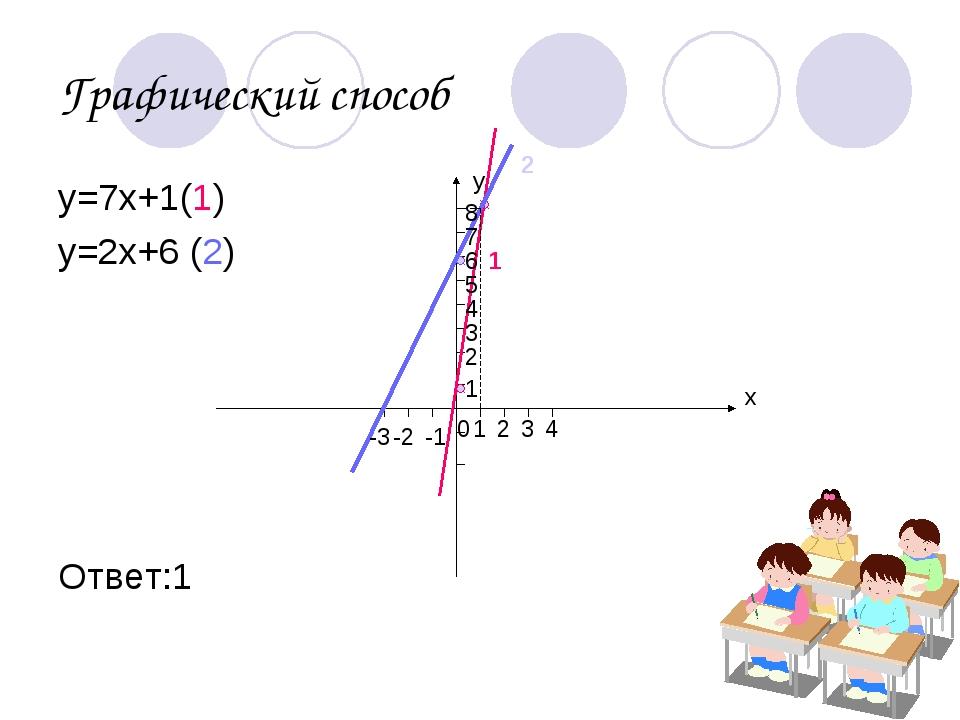 Графический способ у=7х+1(1) у=2х+6 (2) Ответ:1 х у 0 1 2 1 2 3 4 -1 -2 -3 1...