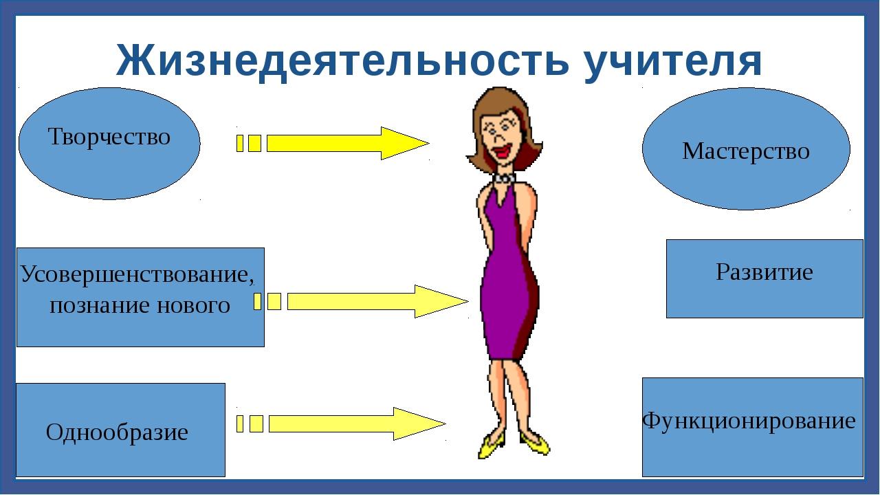 Жизнедеятельность учителя Однообразие Функционирование Усовершенствование, по...