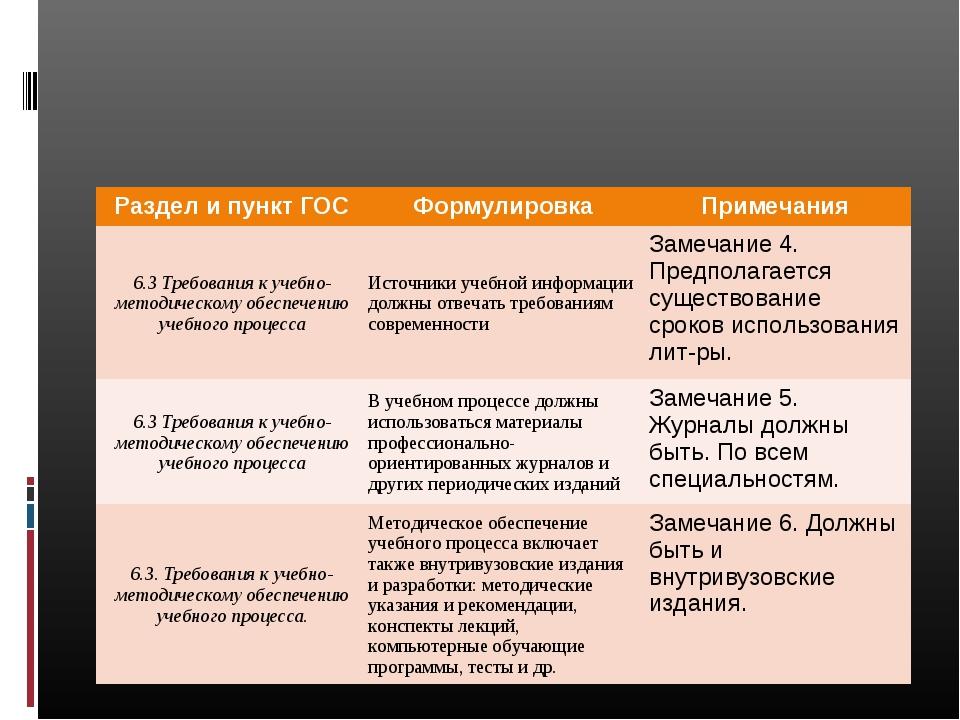 Раздел и пункт ГОСФормулировкаПримечания 6.3 Требования к учебно-методическ...