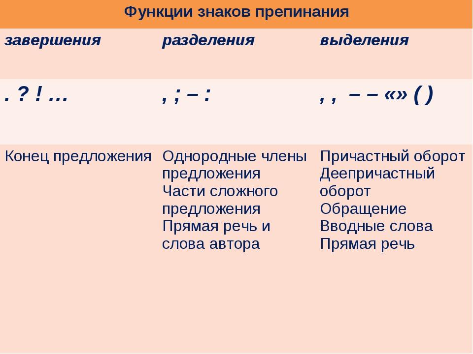 Функции знаков препинания завершения разделения выделения . ? ! … , ; – :...