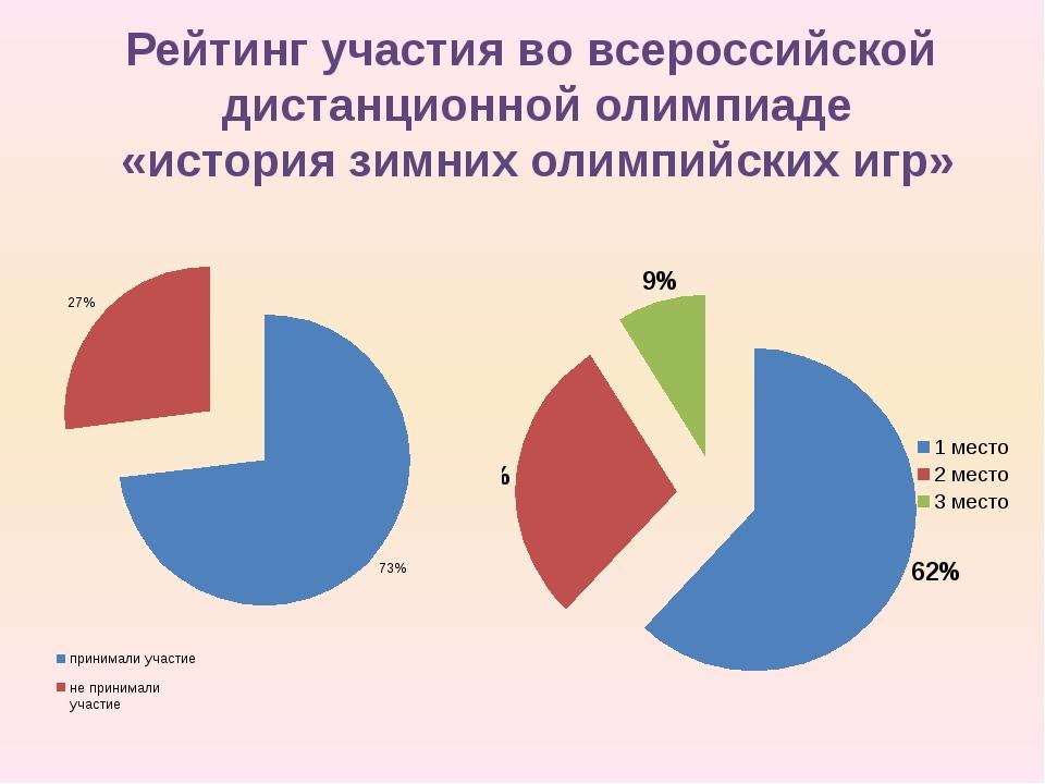 Рейтинг участия во всероссийской дистанционной олимпиаде «история зимних олим...