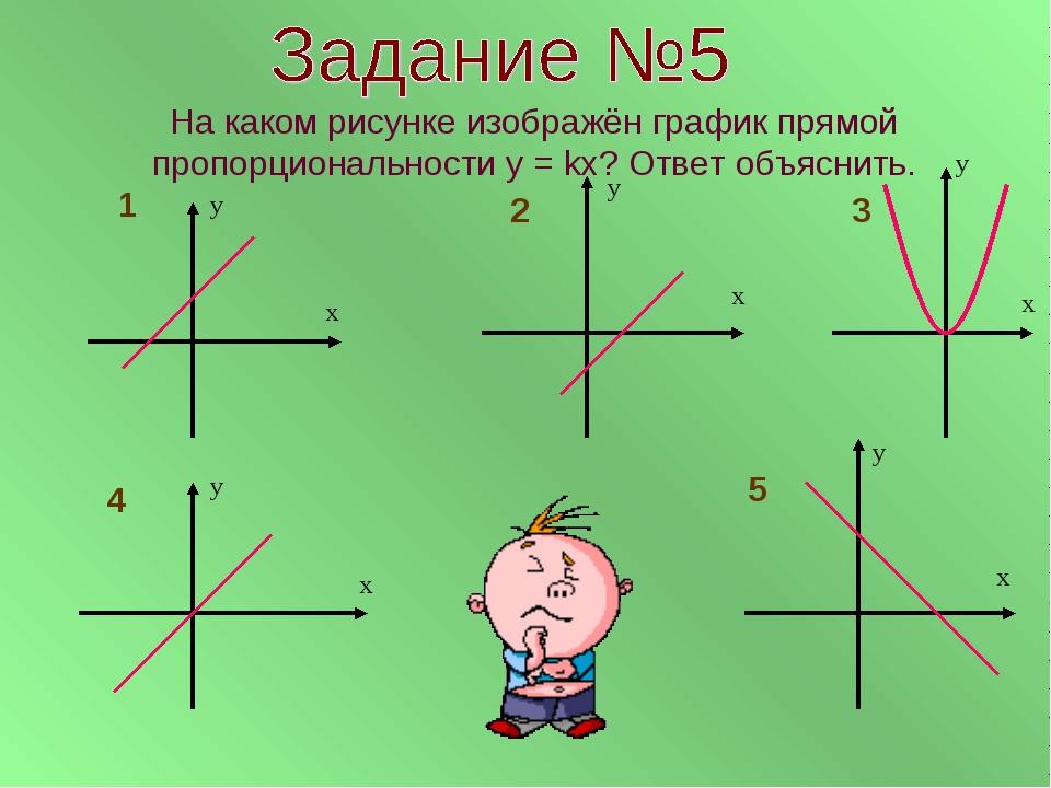 На каком рисунке изображён график прямой пропорциональности у = kx? Ответ объ...