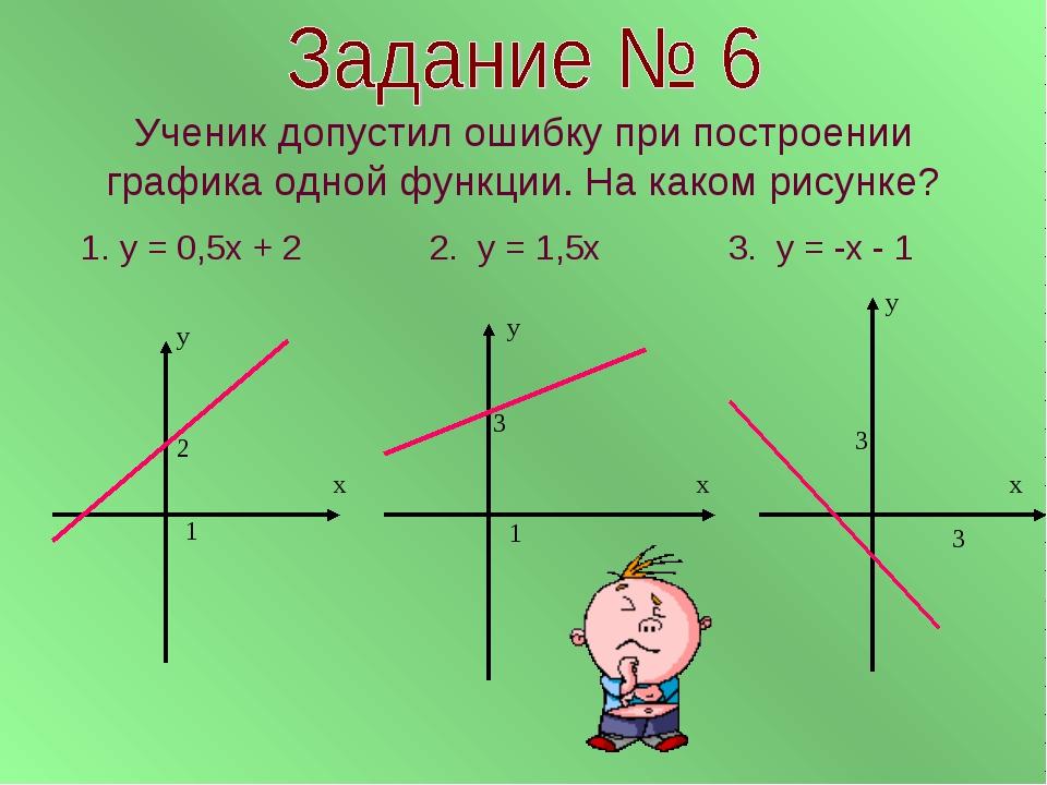 Ученик допустил ошибку при построении графика одной функции. На каком рисунке...