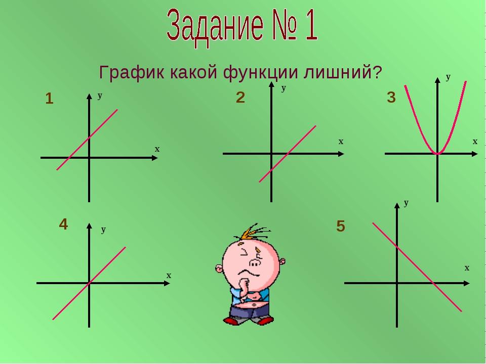 График какой функции лишний? у х у х у х у х у х 1 2 3 4 5
