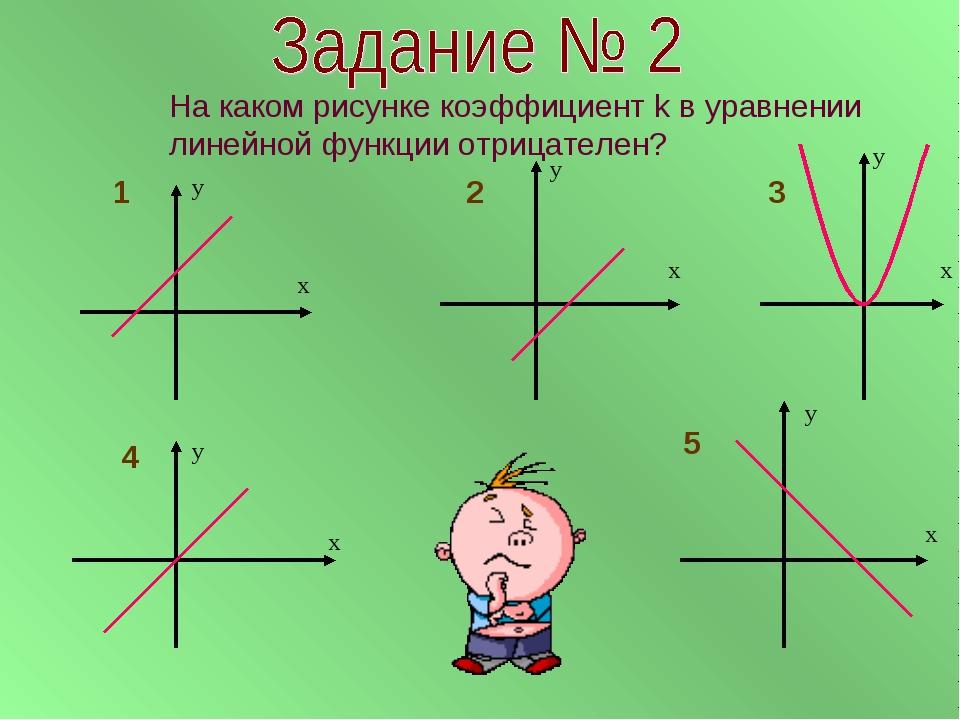 х у х у х у х у х у На каком рисунке коэффициент k в уравнении линейной функ...