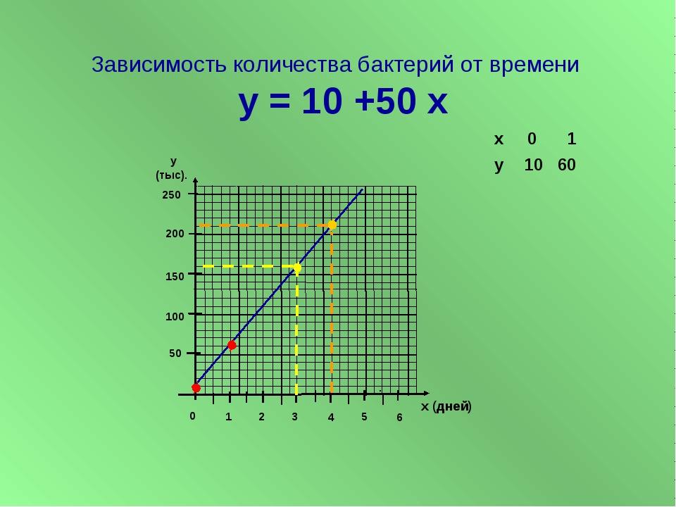 Зависимость количества бактерий от времени у = 10 +50 х у (тыс). х (дней) 50...