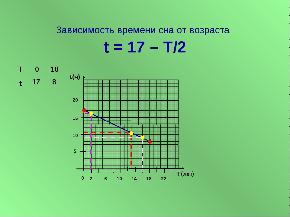 Зависимость времени сна от возраста t = 17 – T/2 t(ч) T (лет) 5 10 15 20 0 2...