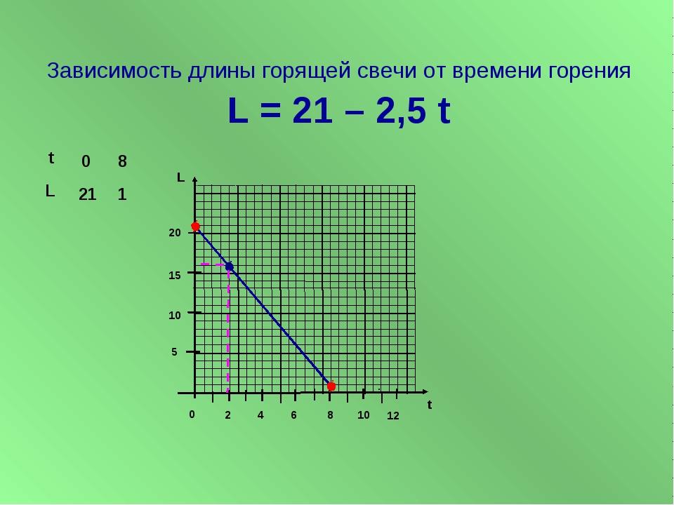 Зависимость длины горящей свечи от времени горения L = 21 – 2,5 t L t 5 10 1...
