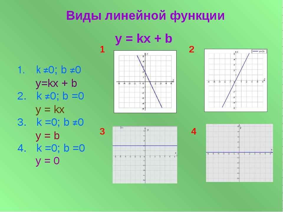 k ≠0; b ≠0 у=kx + b k ≠0; b =0 y = kx k =0; b ≠0 y = b k =0; b =0 y = 0 Виды...