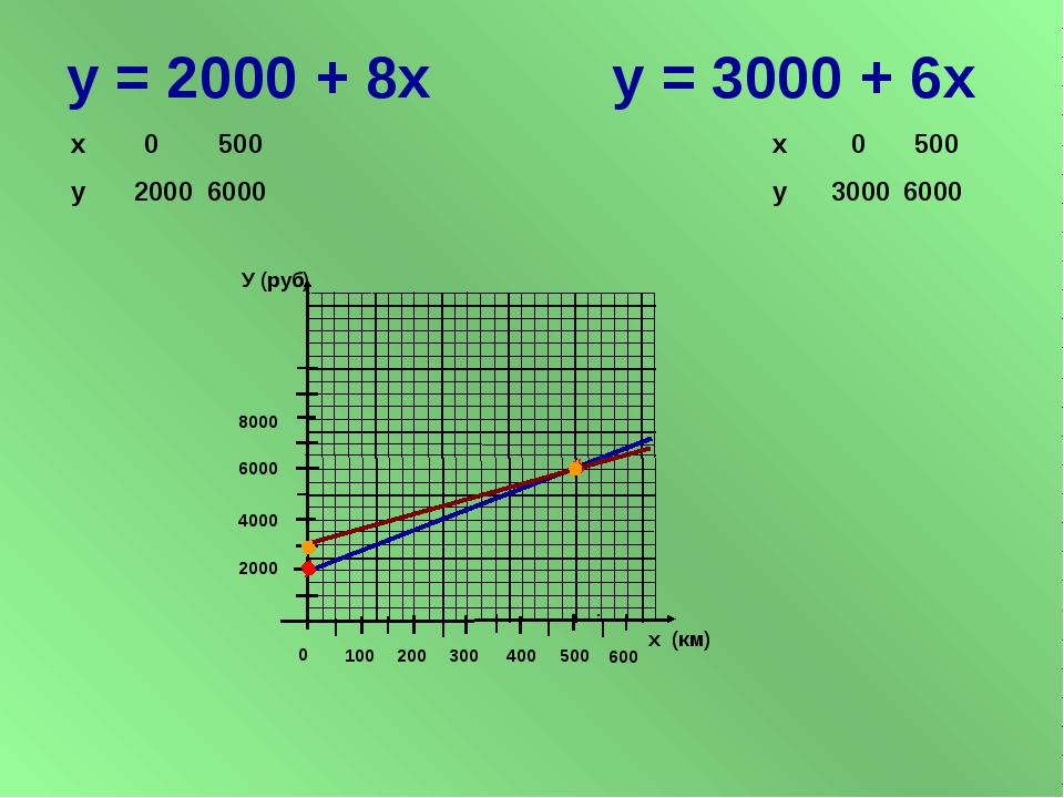 у = 2000 + 8х у = 3000 + 6х У (руб) х (км) 2000 4000 6000 8000 100 200 300 40...