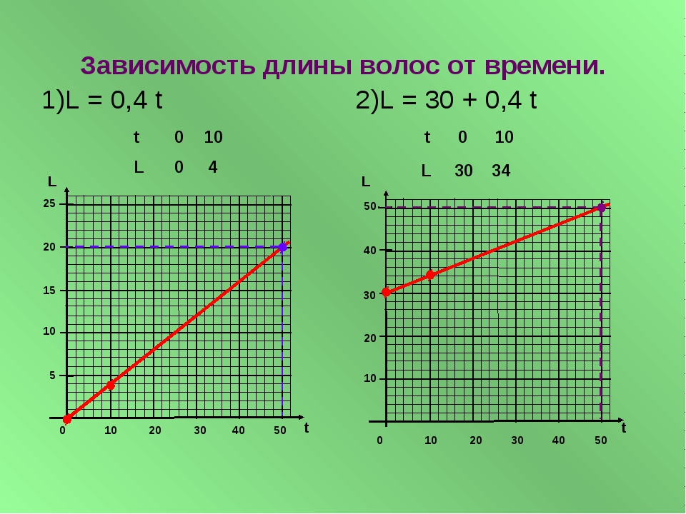 Зависимость длины волос от времени. 1)L = 0,4 t 2)L = 30 + 0,4 t 5 10 15 20 2...