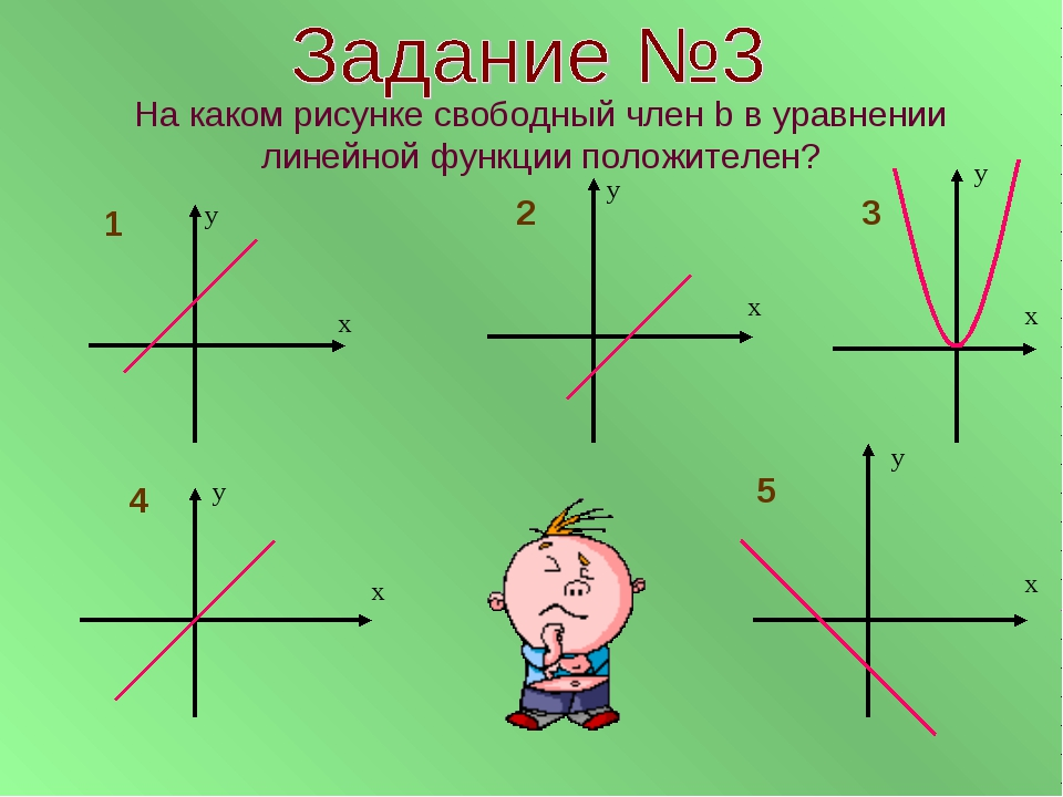 На каком рисунке свободный член b в уравнении линейной функции положителен? х...