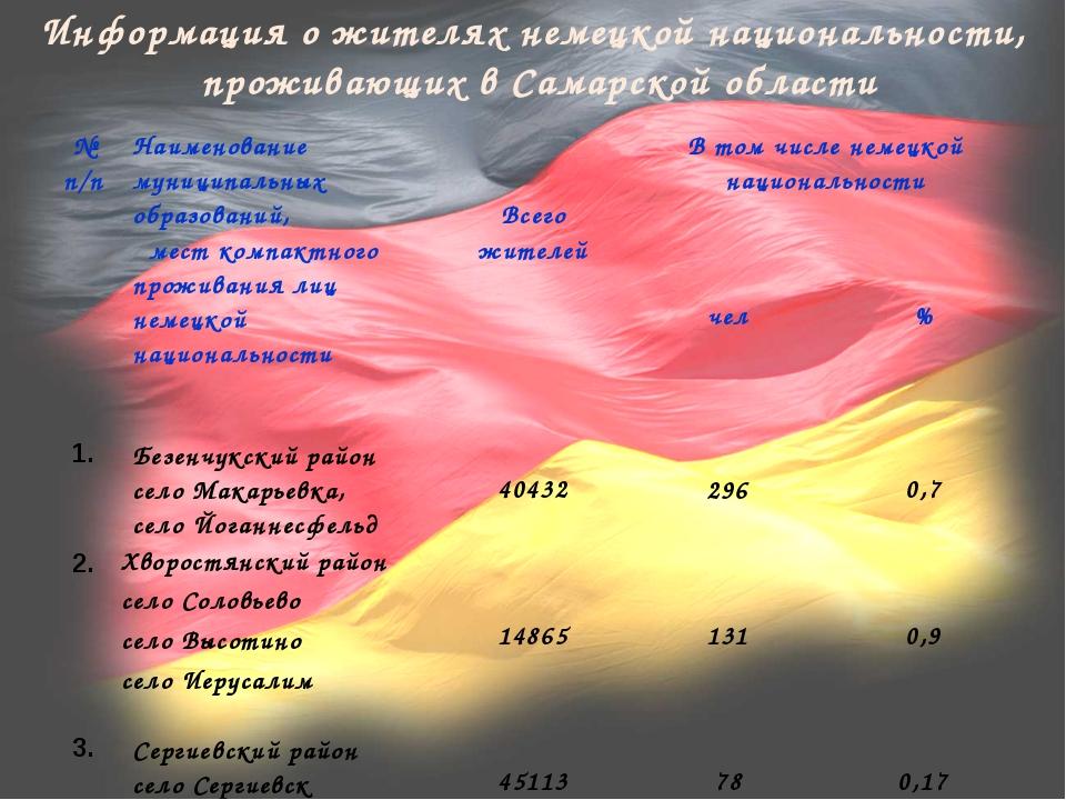 Информация о жителях немецкой национальности, проживающих в Самарской област...