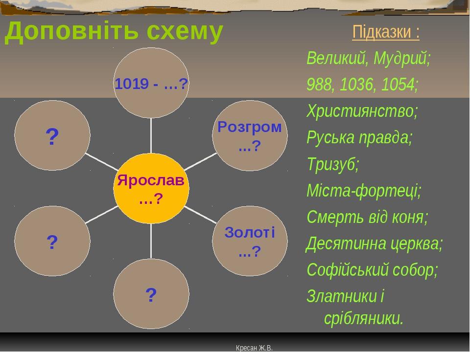 Доповніть схему Підказки : Великий, Мудрий; 988, 1036, 1054; Християнство; Ру...