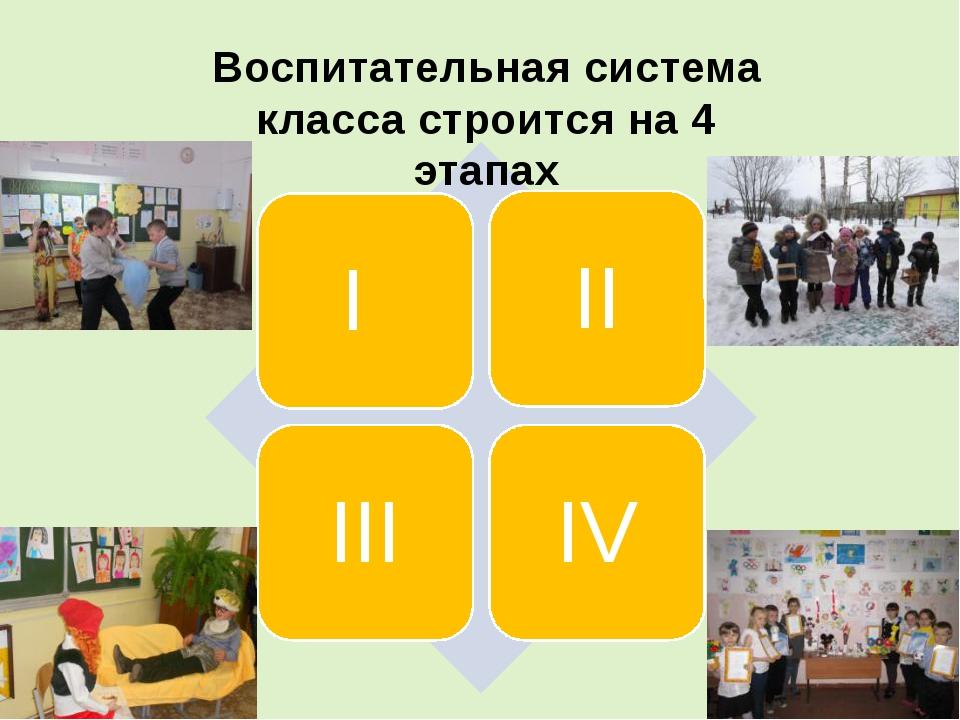 Воспитательная система класса строится на 4 этапах
