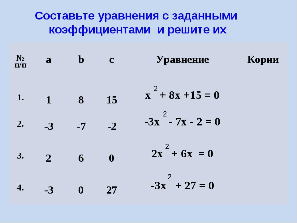 Составьте уравнения с заданными коэффициентами и решите их 2 2 2 2 № п/пab...