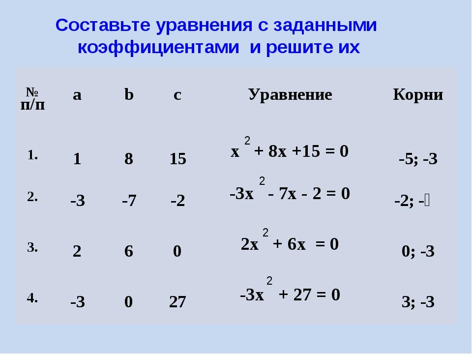 Составьте уравнения с заданными коэффициентами и решите их 2 2 2 2 № п/п ab...