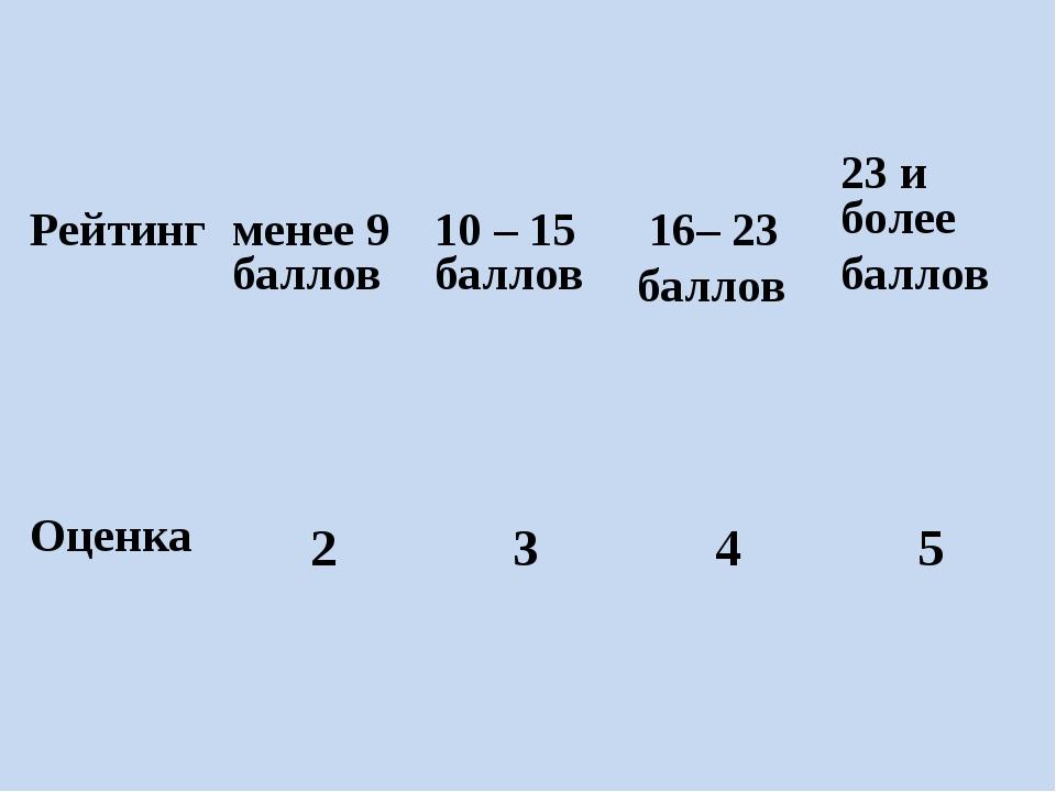 Рейтинг  менее 9 баллов 10 – 15 баллов 16– 23 баллов23 и более баллов Оц...