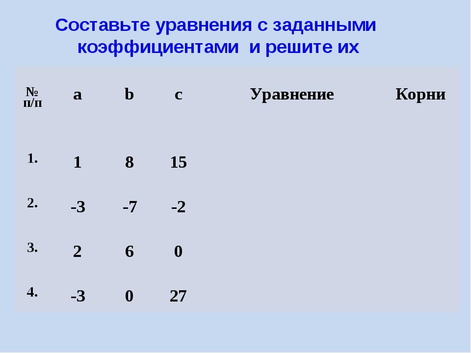 Составьте уравнения с заданными коэффициентами и решите их № п/пabcУравне...