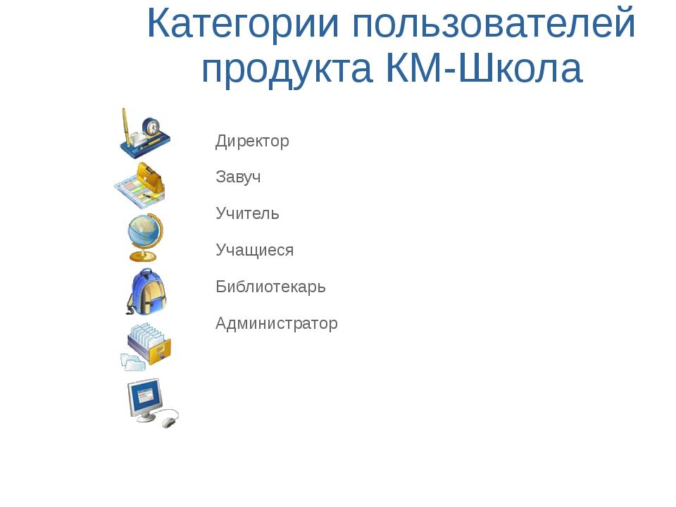 Категории пользователей продукта КМ-Школа Директор Завуч Учитель Учащиеся Биб...