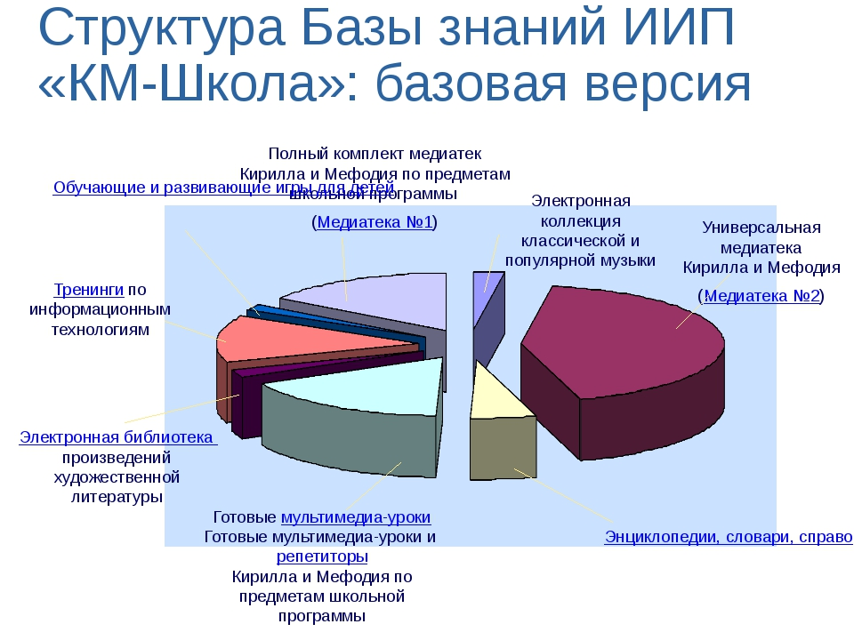 Структура Базы знаний ИИП «КМ-Школа»: базовая версия Универсальная медиатека...