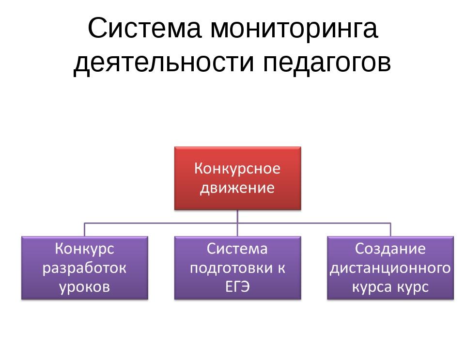 Система мониторинга деятельности педагогов