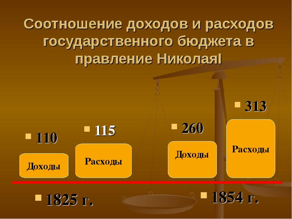 Соотношение доходов и расходов государственного бюджета в правление НиколаяI...