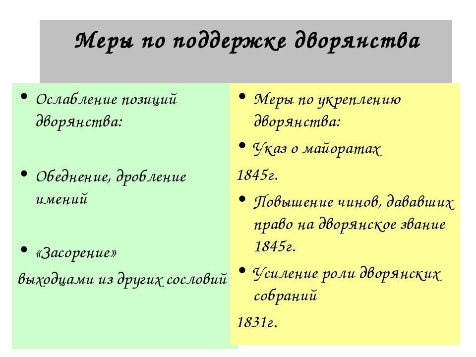 Меры по поддержке дворянства Ослабление позиций дворянства: Обеднение, дробле...
