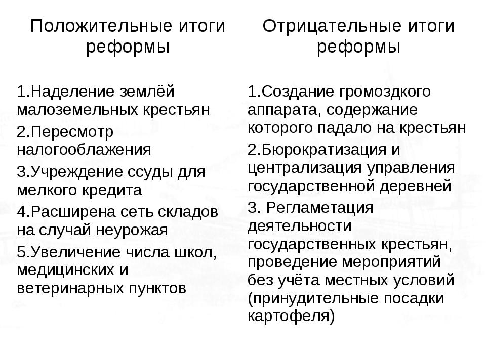 Положительные итоги реформыОтрицательные итоги реформы 1.Наделение землёй ма...