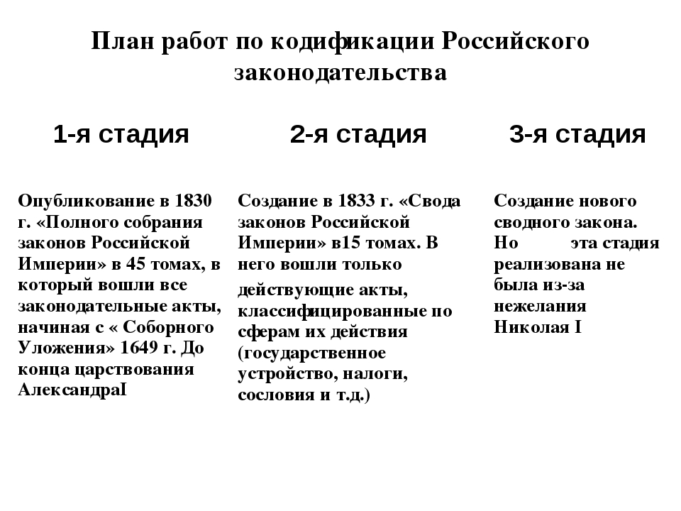 План работ по кодификации Российского законодательства 1-я стадия2-я стадия...
