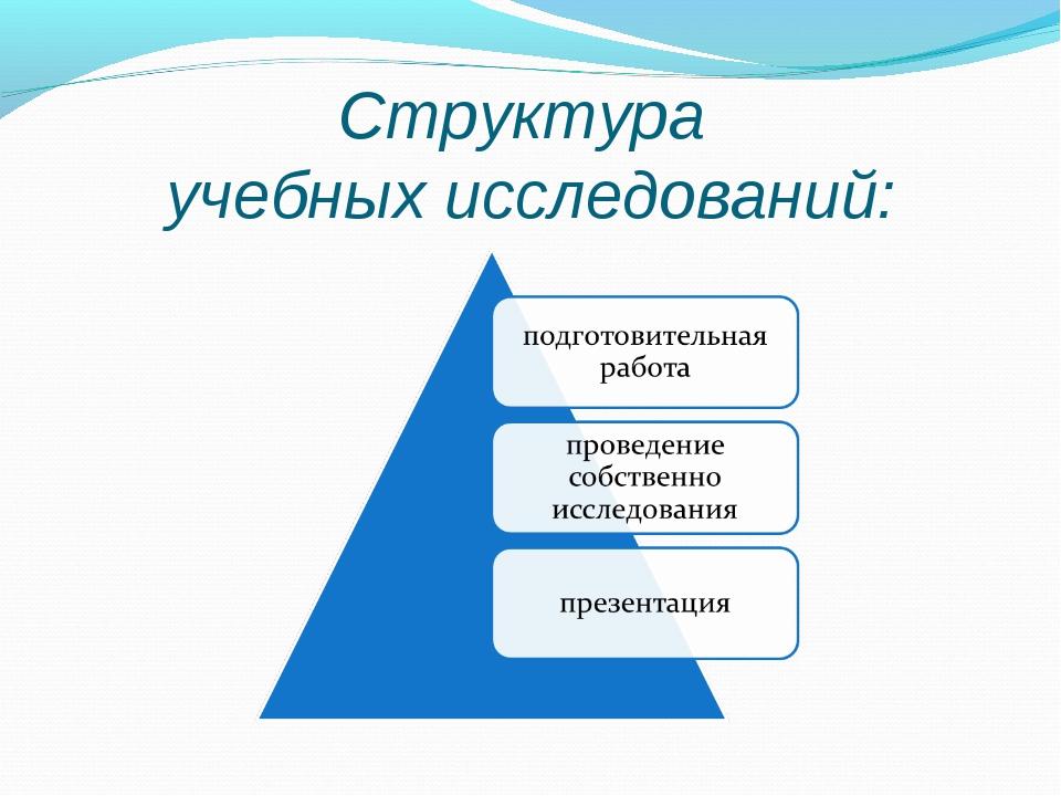 Структура учебных исследований: