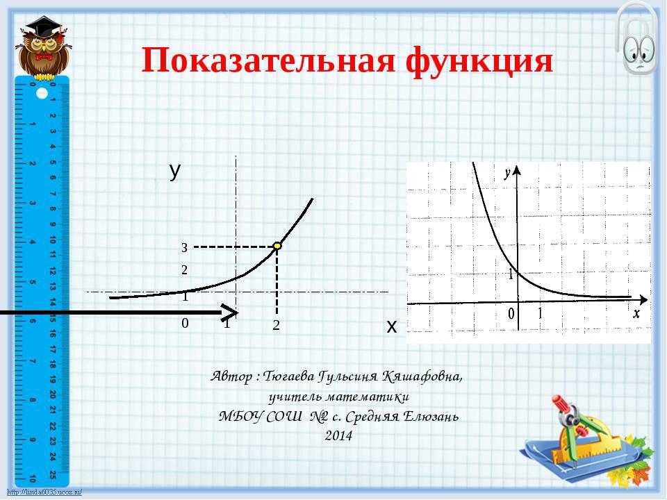 Автор : Тюгаева Гульсиня Кяшафовна, учитель математики МБОУ СОШ №2 с. Средняя...