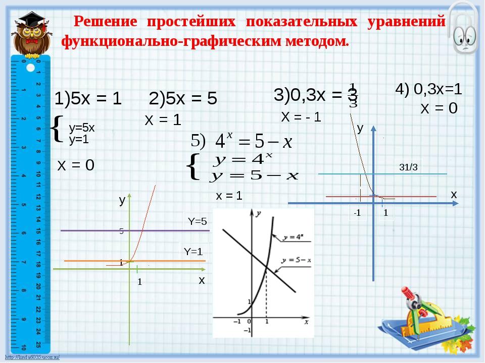 1)5x = 1 2)5x = 5 3)0,3x = 3 y=5x y=1 4) 0,3x=1 Х = 0 Х = 0 Х = 1 Х = - 1 Реш...