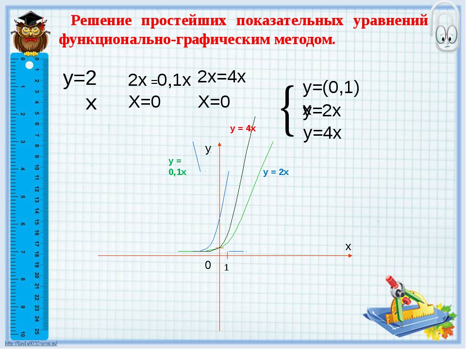 y=2x Решение простейших показательных уравнений функционально-графическим мет...