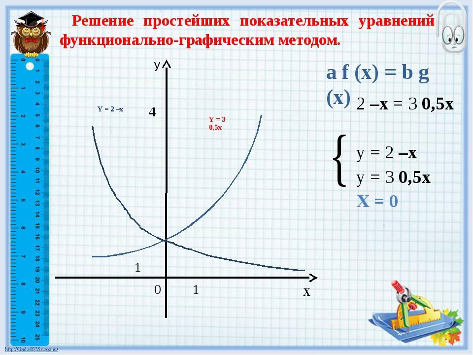 a f (x) = b g (x) 2 –x = 3 0,5x у = 2 –x у = 3 0,5x X = 0 Решение простейших...