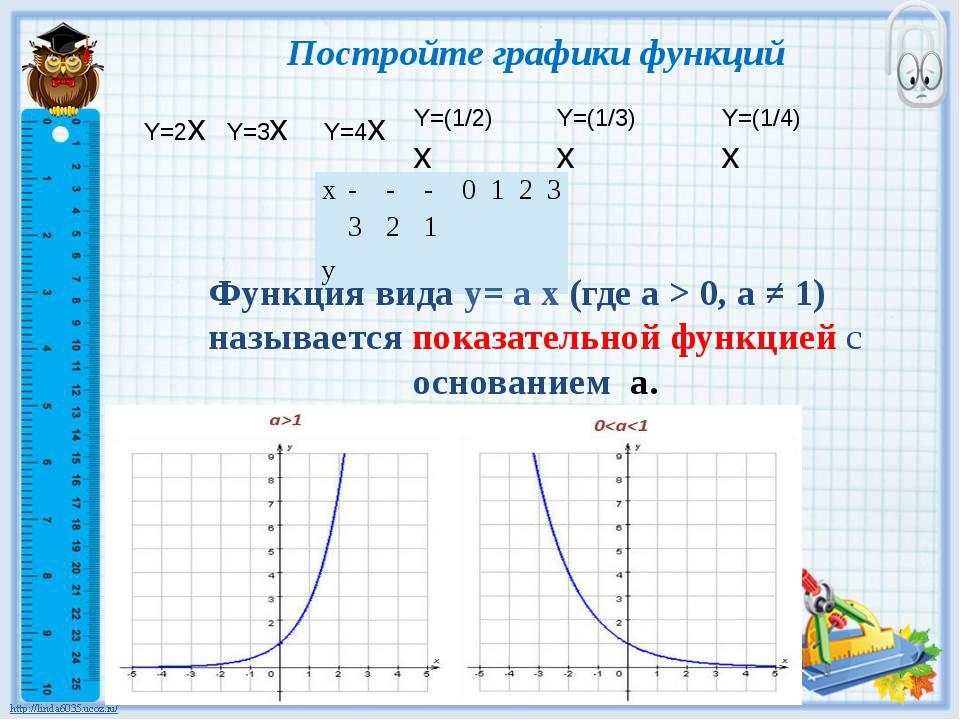 Постройте графики функций Y=2x Y=3x Y=4x Y=(1/2)x Y=(1/3)x Y=(1/4)x Функция в...