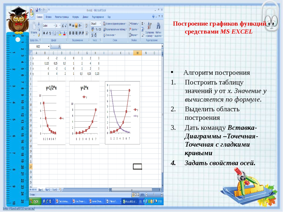 Построение графиков функций средствами MS EXCEL Алгоритм построения Построит...