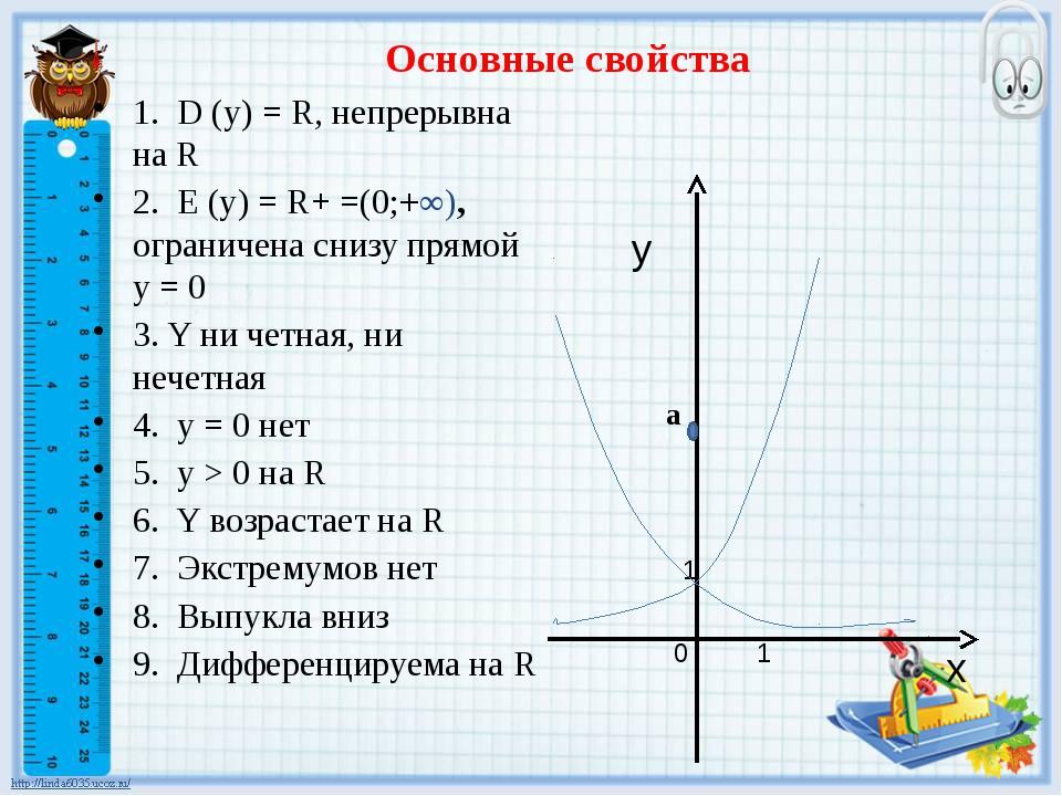1. D (y) = R, непрерывна на R 2. E (y) = R+ =(0;+∞), ограничена снизу прямой...