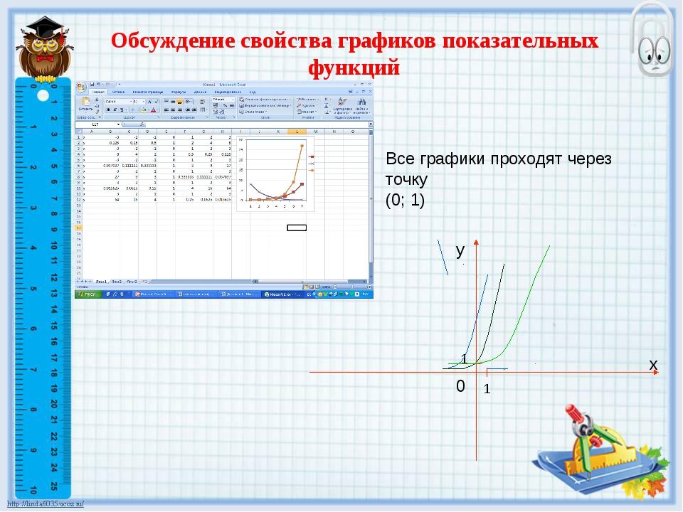 Обсуждение свойства графиков показательных функций Все графики проходят через...