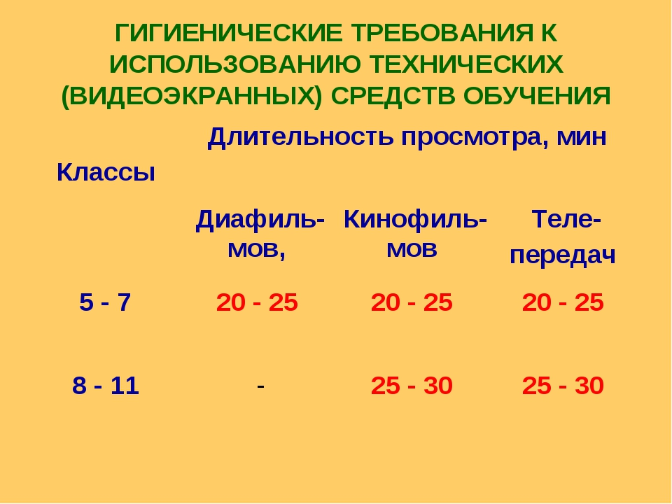 ГИГИЕНИЧЕСКИЕ ТРЕБОВАНИЯ К ИСПОЛЬЗОВАНИЮ ТЕХНИЧЕСКИХ (ВИДЕОЭКРАННЫХ) СРЕДСТВ...