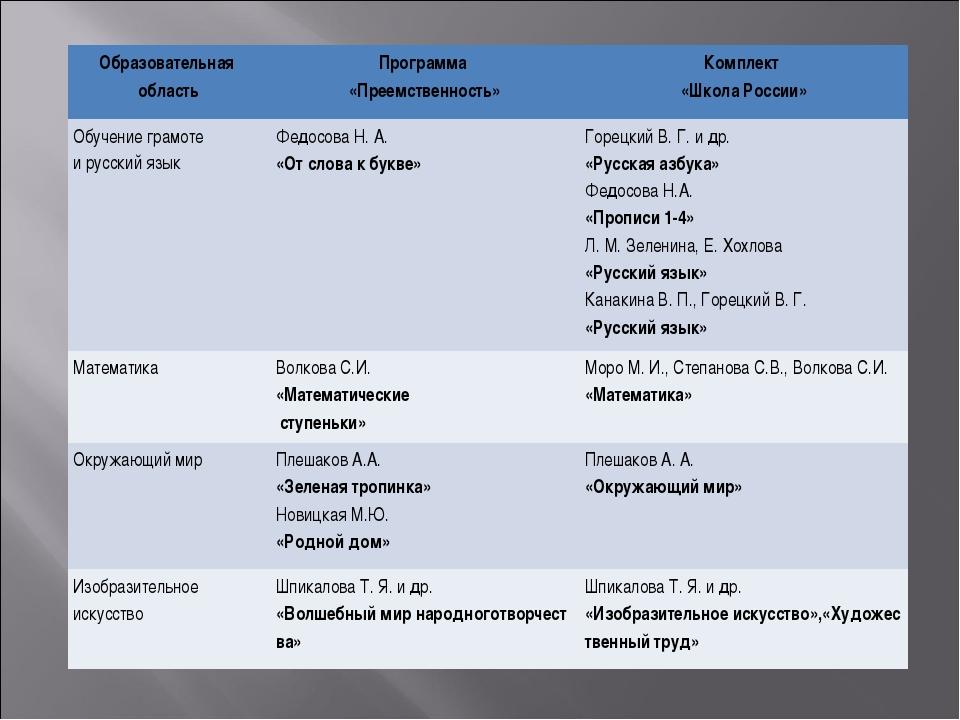 Образовательная областьПрограмма «Преемственность»Комплект «ШколаРоссии...