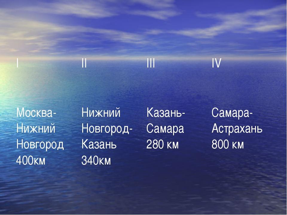 I II III IV Москва-Нижний Новгород 400км Нижний Новгород-Казань 340км Казань-...