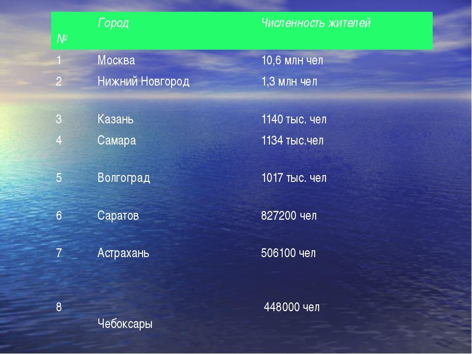 № Город Численность жителей 1 Москва 10,6 млн чел 2 Нижний Новгород 1,3 млн...