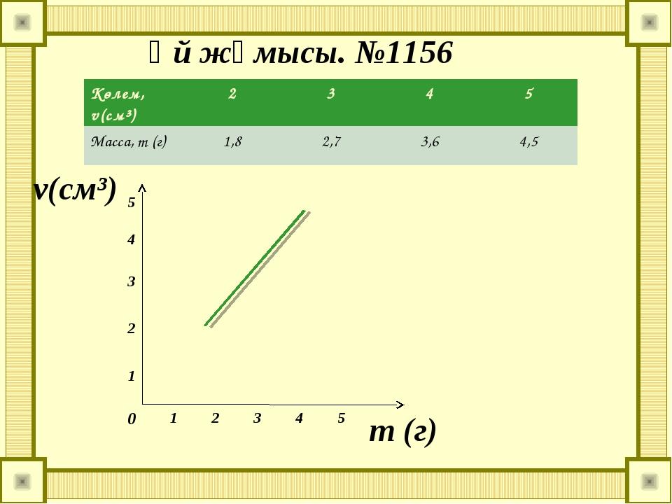 Үй жұмысы. №1156 v(см³) т (г) 0 1 2 3 4 5 1 2 3 4 5 Көлем, v(см³)2345 Мас...