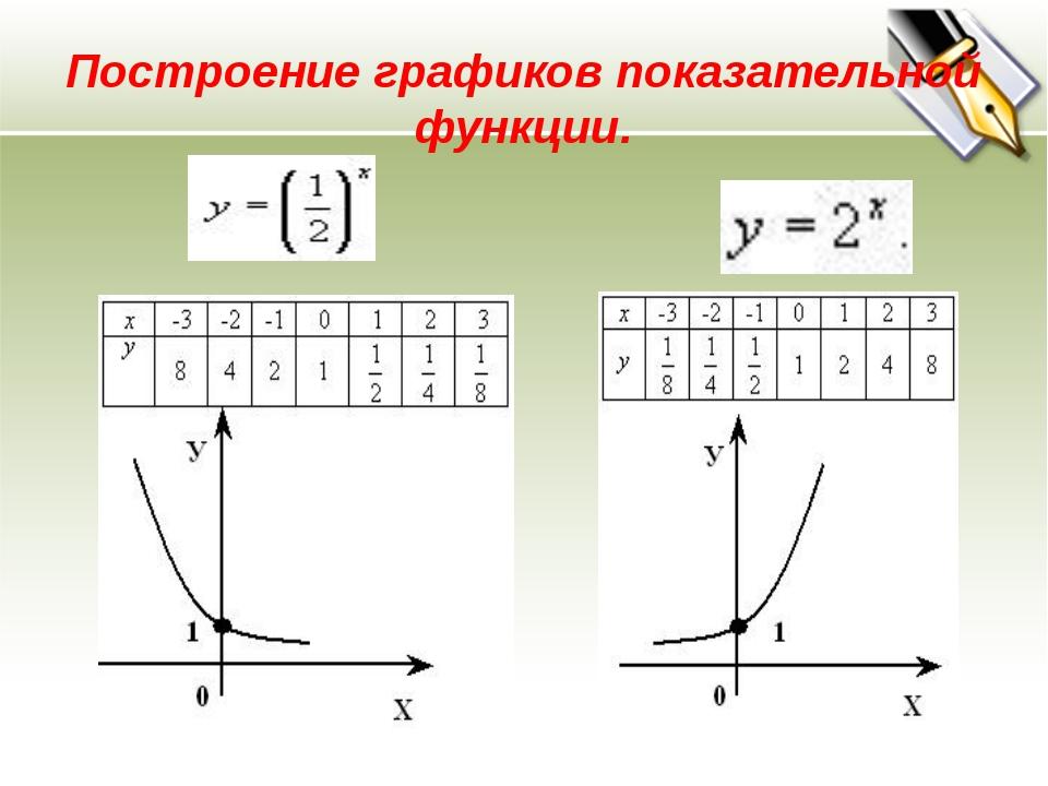 Построение графиков показательной функции.