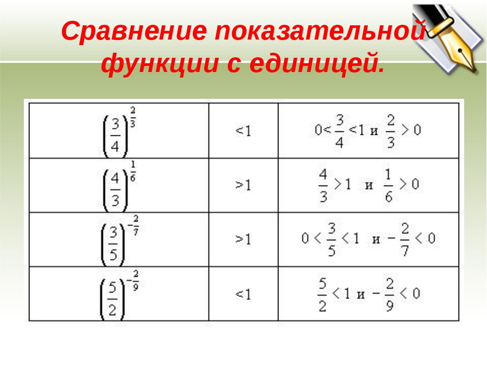 Сравнение показательной функции с единицей.